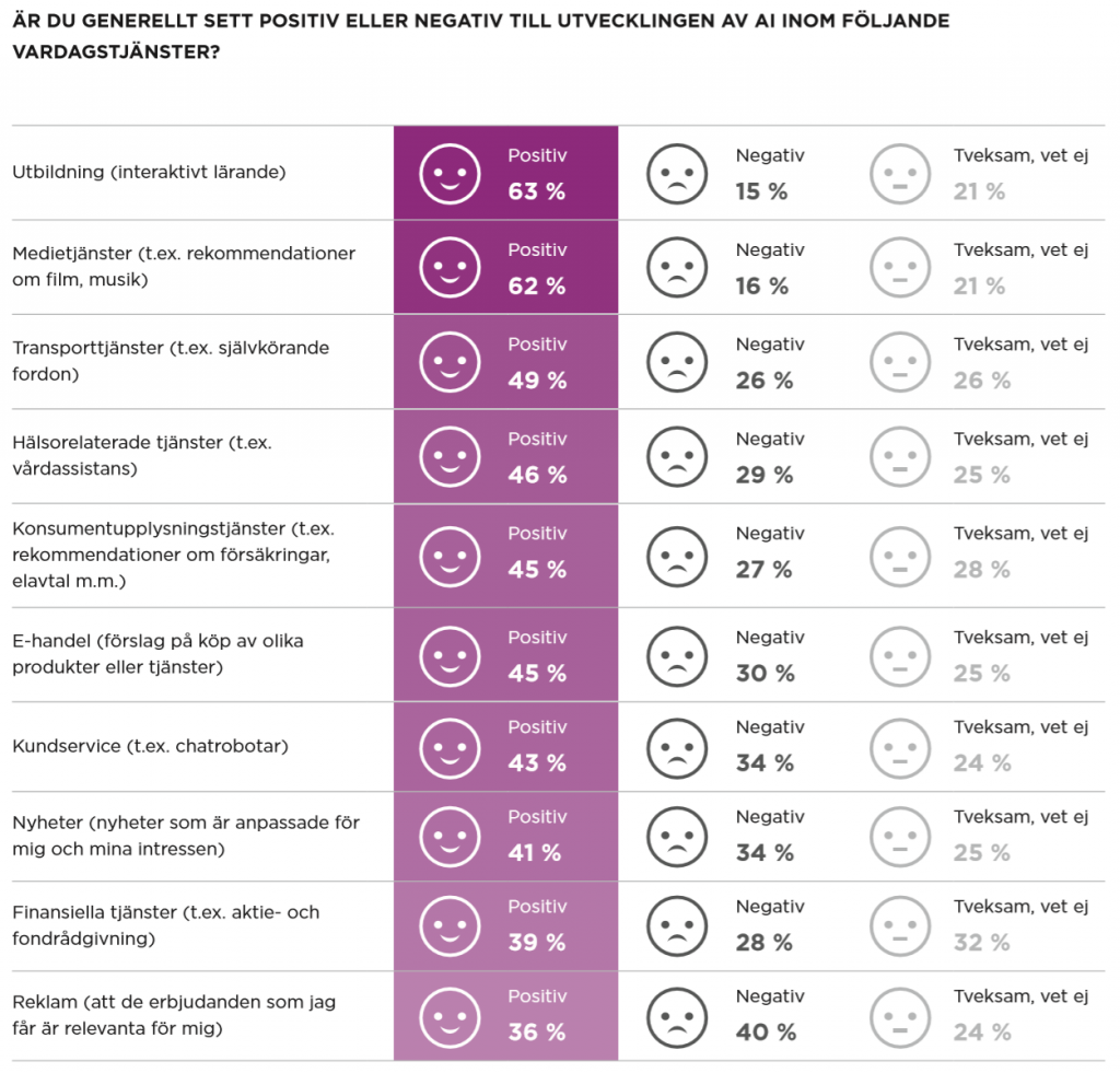 Image showing that 43 percent of Swedes are positive towards AI in customer service.